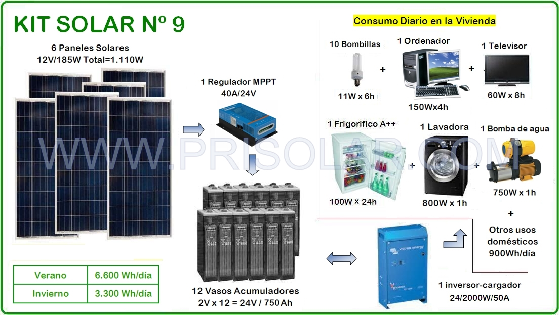 Kit solar nº 9 de PRISOLAR